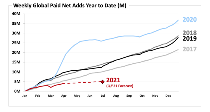A chart showing Netflix subscriber additions on a week-by-week basis in the last 4 years with guidance for the next quarter.