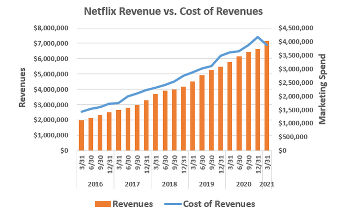Netflix cut its content spending, as measured by cost of revenue, in a big way during Q1 of 2021.