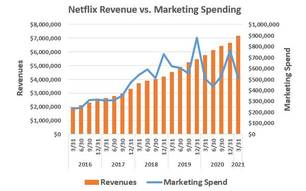 Netflix has dramatically slowed its marketing spending.