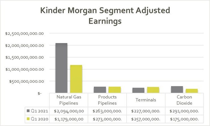 Kinder Morgan's earnings in the first quarter of 2021 and 2020.