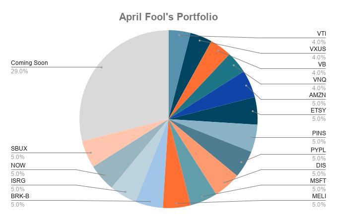 Un graphique à secteurs montrant la répartition des investissements