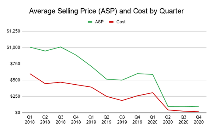 Average selling price and cost declining by quarter over the past three years.