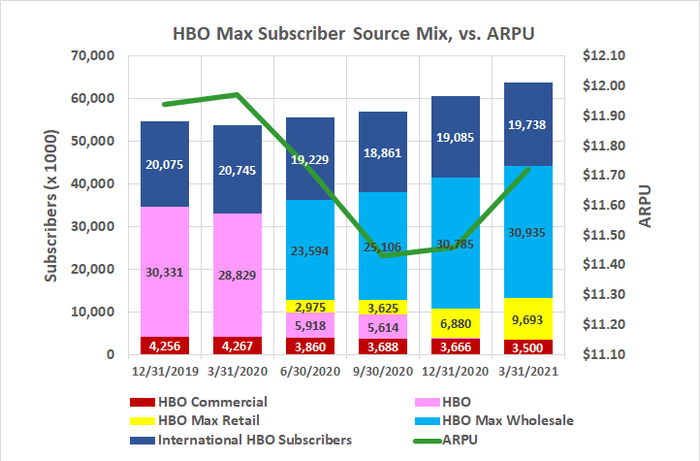 AT&T's HBO Max retail subscriber base is growing steadily -- even if not speedily -- in a competitive, crowded market.