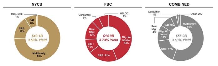 Loan Portfolio of combined bank.