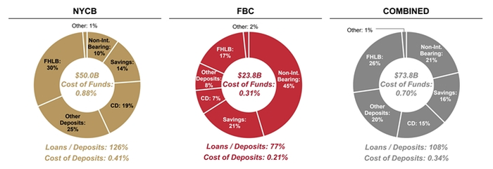 NYCB cost of funding.