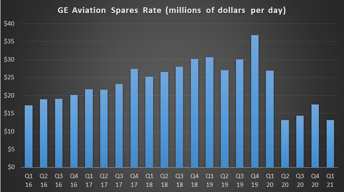 GE Aviation spares rate.