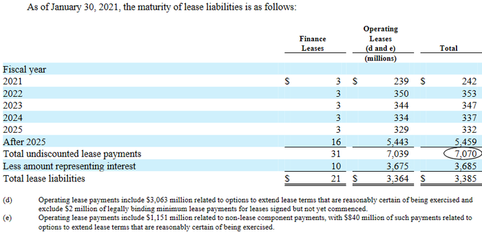 Macy's future rent payment obligations are greater than they seem on the balance sheet.