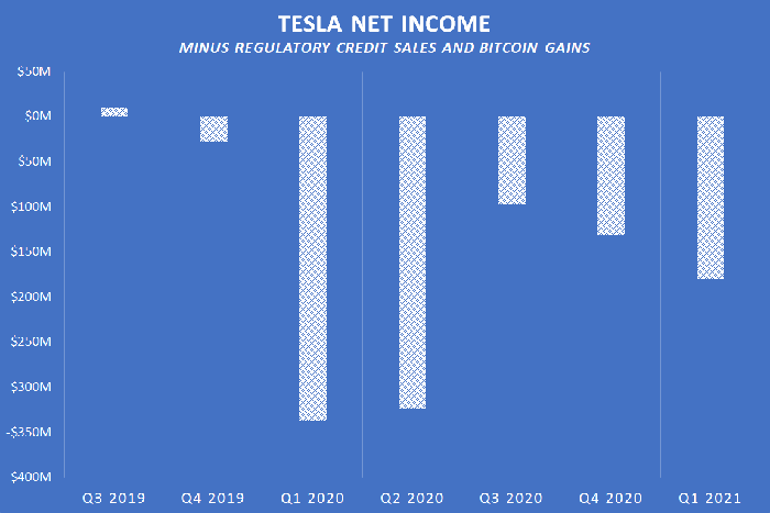 Chart showing Tesla's net income minus regulatory credit sales and bitcoin gains.