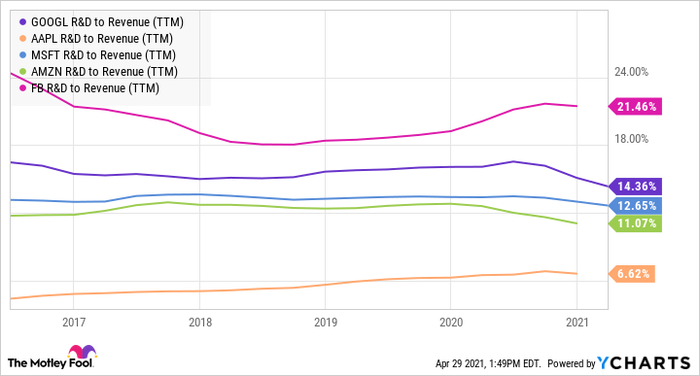 Chart showing relative R&D budgets of large tech stocks