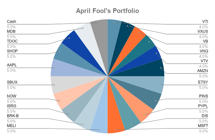 A pie chart showing the investments in The Motley Fool's April Fool's Day portfolio