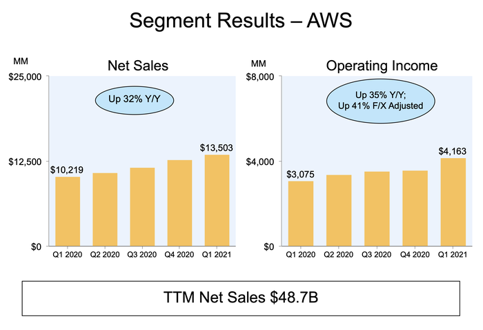 A bar chart showing AWS sales and operating income growth.