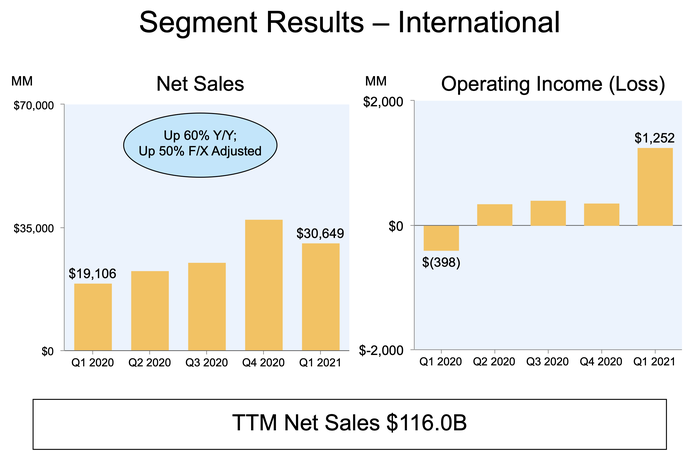 A bar chart showing Amazon's growth in international sales and segment operating income.