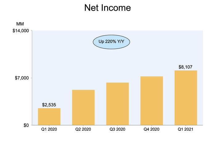 A bar chart showing Amazon's recent growth in net income.