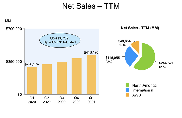 A bar chart showing Amazon's recent growth in net sales.