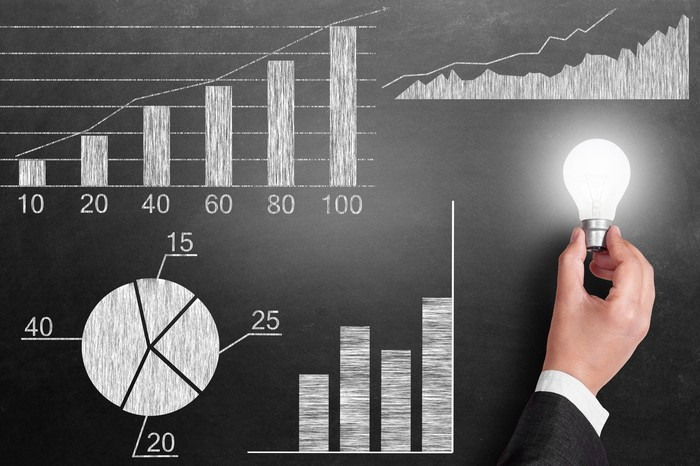 Blackboard featuring various bar graphs and pie graphs beside a lit lightbulb.