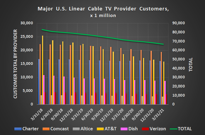 The U.S. cable television industry continues to lose subscribers to streaming alternatives.