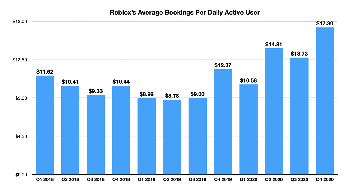 If Roblox Keeps Growing This Number All Bets Are Off The Motley