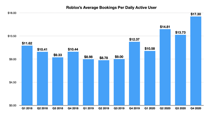 A bar chart showing the increase of Roblox's average bookings per daily active user.