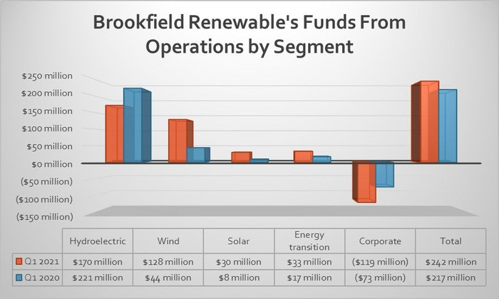 Brookfield Renewable's FFO by segment in the first quarter of 2021 and 2020.