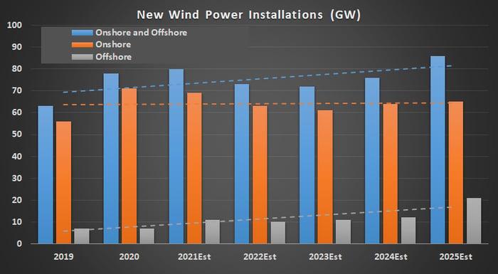 Wind power installations.