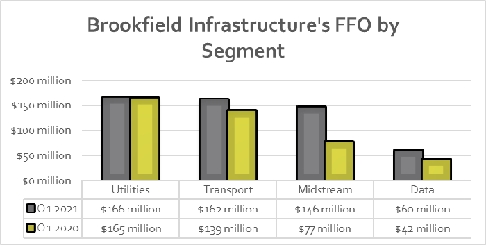 Brookfield Infrastructure's earnings in the first quarter of 2021 and 2020.