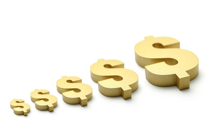 Gold dollar signs of increasingly larger size