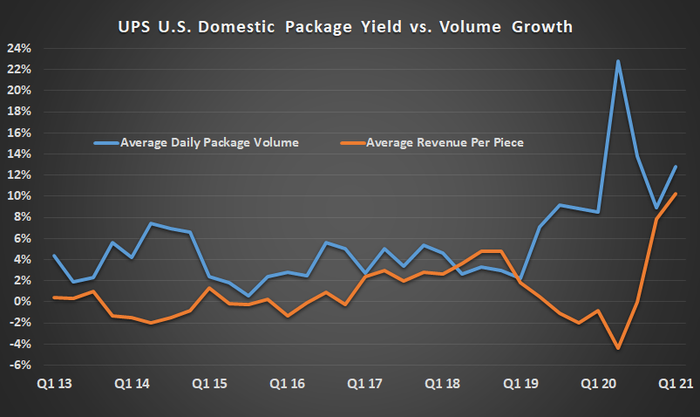 UPS package yield
