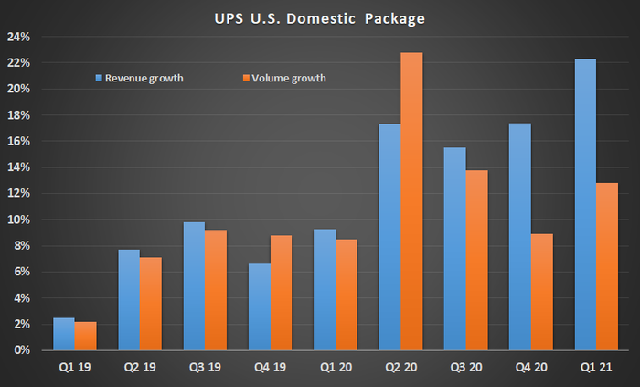 UPS U.S. domestic package growth