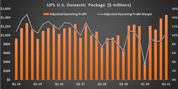 UPS U.S. domestic package profits