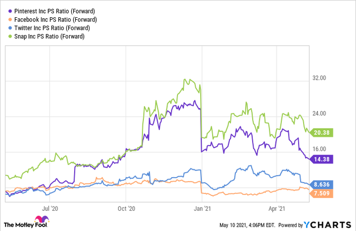 A chart comparing Pinterest, Twitter, Snapchat, and Facebook using the price to sales ratio.