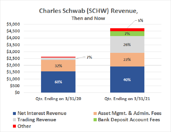 Charles Schwab's chief revenue source is still net interest payments after TD Ameritrade deal, and despite the low-rate environment.
