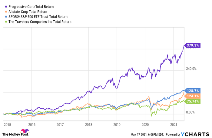 Progressive's total returns compared to peers and total market.