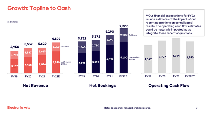 Three bar charts showing EA's recent growth in revenue, bookings, and operating cash flow.