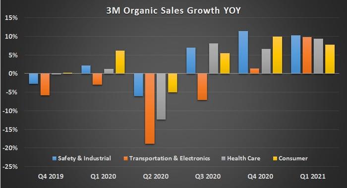3M Organic sales growth