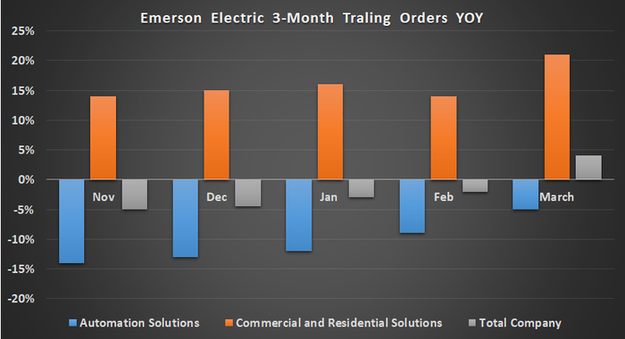 Emerson orders growth