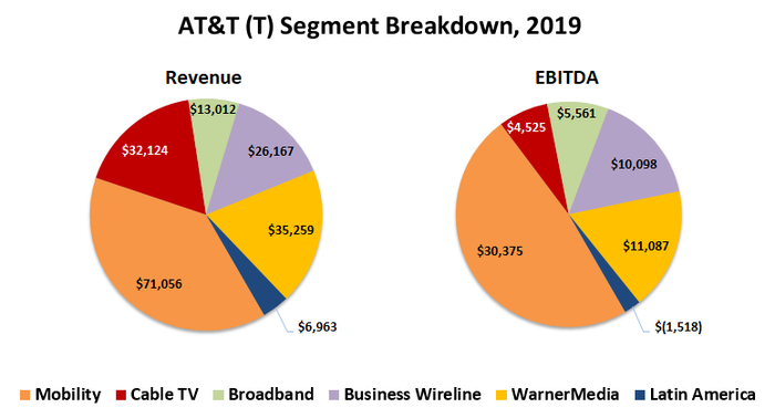 WarnerMedia accounts for 19% of AT&T's 2019 revenue, and 18% of its EBITDA.