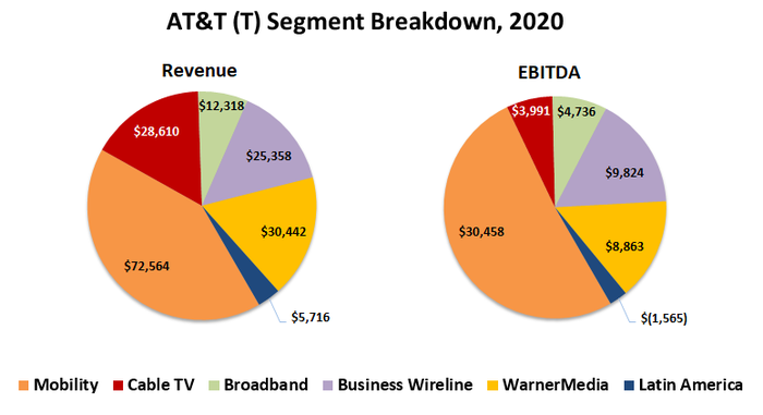 In 2020, 18% of AT&T's revenue was driven by WarnerMedia, and 16% of its EBITDA came from the film and TV unit.