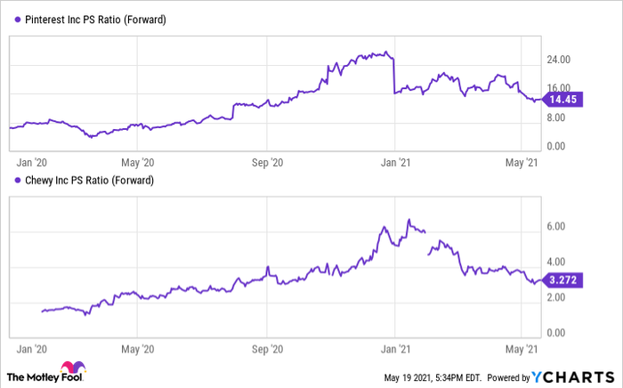 A price to sales comparison of growth stocks Pinterest and Chewy.