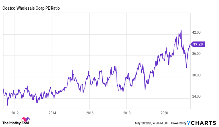 A price to earnings ratio chart for Costco.