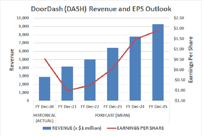 Graph of DoorDash's rising revenue and GPS outlook
