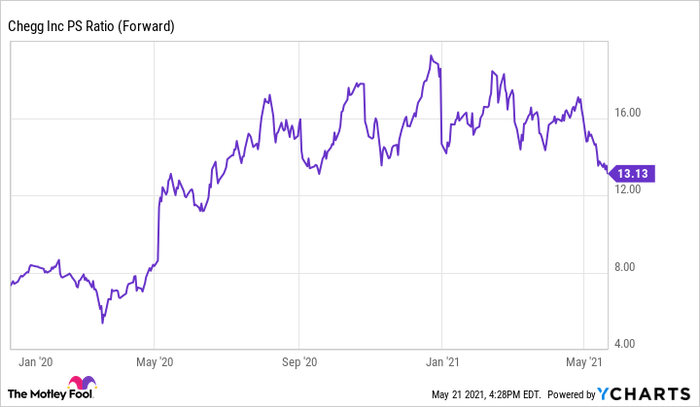 A chart showing the forward price to sales ratio of Chegg.