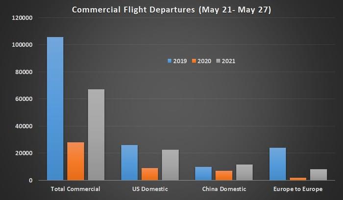 Commercial air flight data