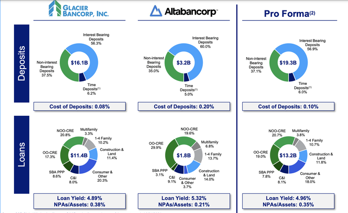 Graph explaining the loan and deposit mixes of Glacier Bancorp and Altabancorp.