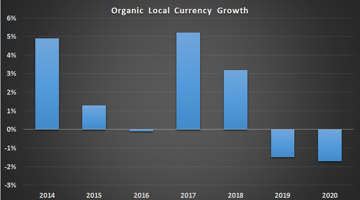 3M organic local currency growth.