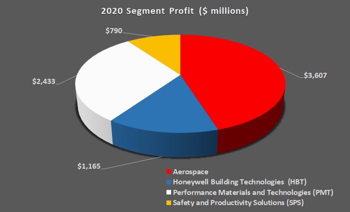 Honeywell earnings