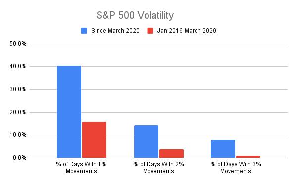 Graphique S&P 500 montrant la volatilité ces dernières années.
