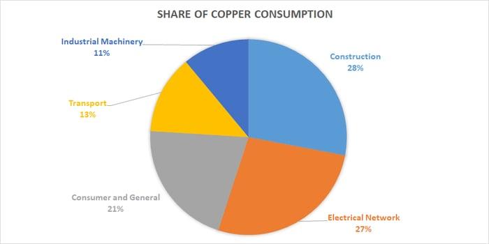 Copper Consumption.