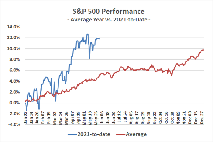 The S&P 500 is well ahead of where it would normally be at this point in the year.