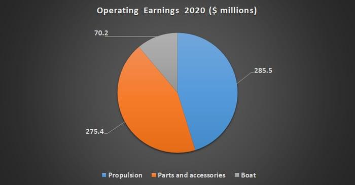Brunswick operating earnings