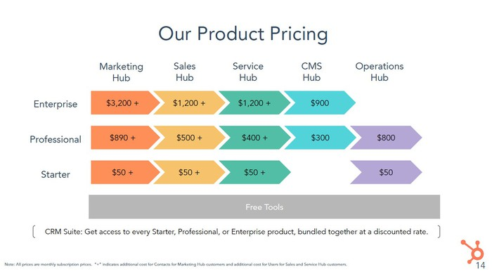 Hubspot product pricing for starter through enterprise for all hubs. Prices range from $50 to $3,200 per month.